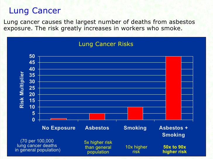 Does Asbestos Exposure Cause Lung Cancer? - National